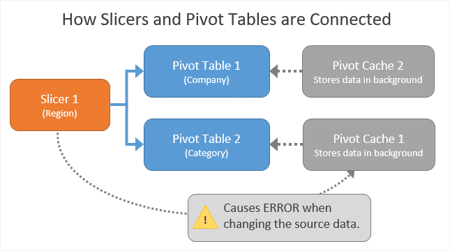 How Slicers and Pivot Tables are Connected + Filter Controls