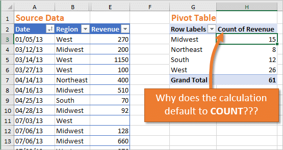 Why the Pivot Table Calculation Type Defaults to Count