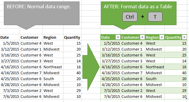 Format Data as an Excel Table - Ctrl T