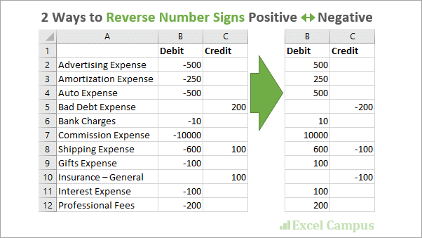 2 Ways to Reverse Number Signs Positive Negative in Excel 602