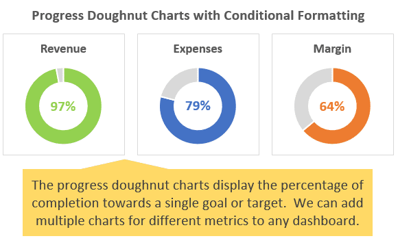 Add Progress Doughnut Charts to a Dashboard