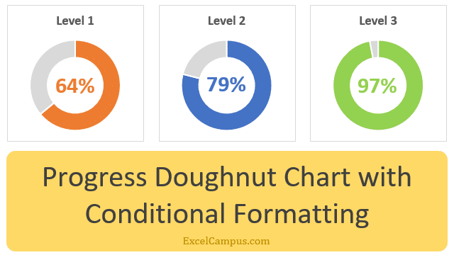 Progress Doughnut Chart with Conditional Formatting 640x360