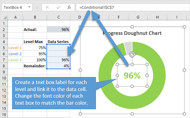 Text Box Label for Each Progress Level in the Doughnut Chart