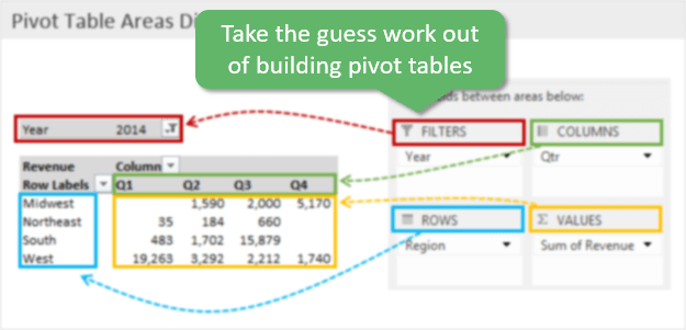 Pivot Tables Areas Diagram