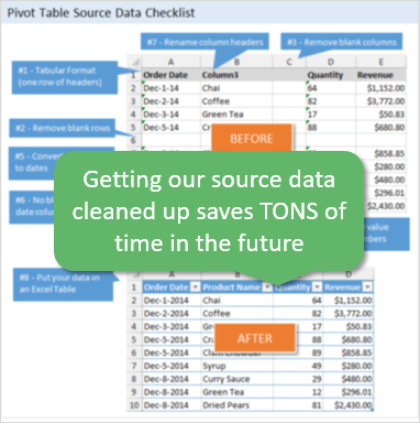 Prepare Source Data for Pivot Table3