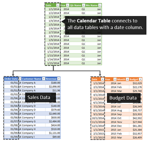Calendar Table Connected to Data Tables with Date Column