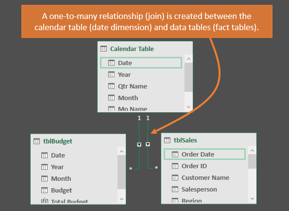 Calendar Table One to Many Join Relationship in Power Pivot