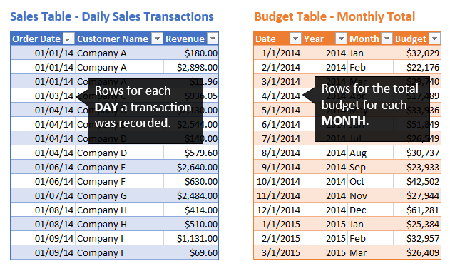 Daily Sales vs Monthly Budget Data Tables