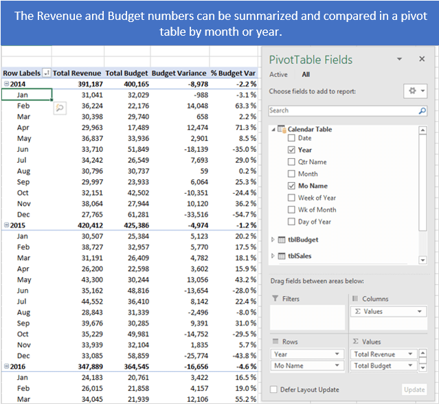 Daily Sales vs Monthly Budget Pivot Table Power Pivot- Calendar Table