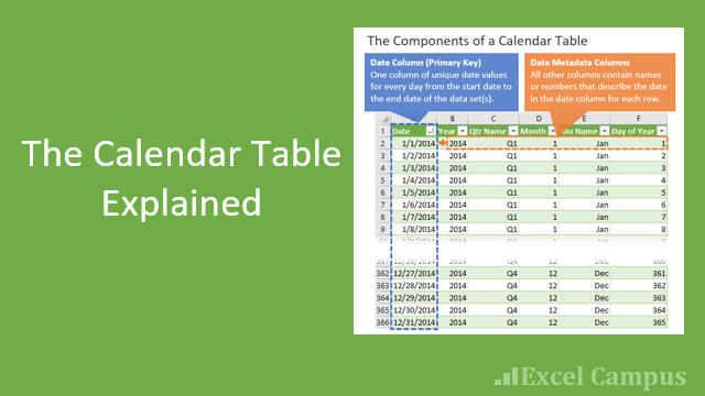 The Calendar Table Explained