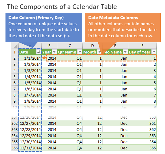 The Components of a Calendar Table - Date Dimension