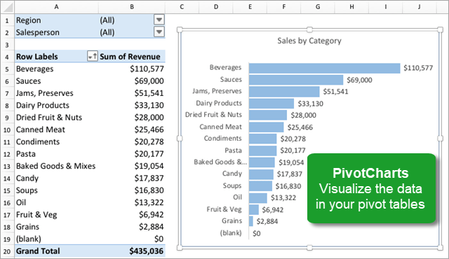 Pivot charts for excel 2016 for mac excel campus pivot charts visualize pivot table data excel for mac 2016 ccuart Choice Image