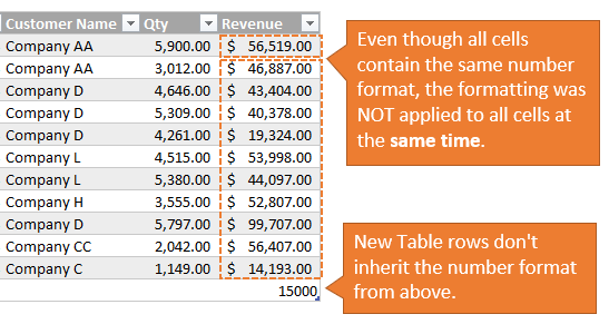 Table Number Formatting Not Applied to All Cells in Column at Same Time