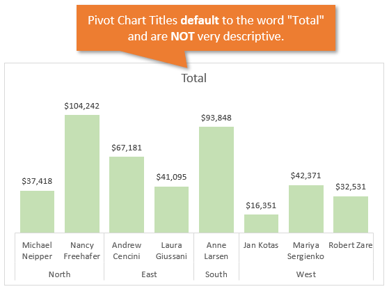 Pivot Chart Title Defaults to Total in Excel