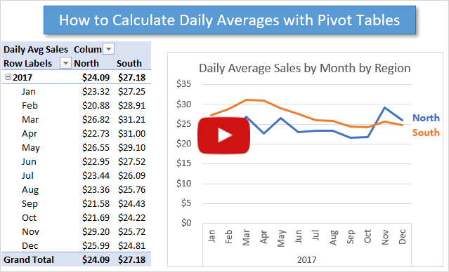 How To Calculate Daily Averages with Pivot Tables Video Thumb 640