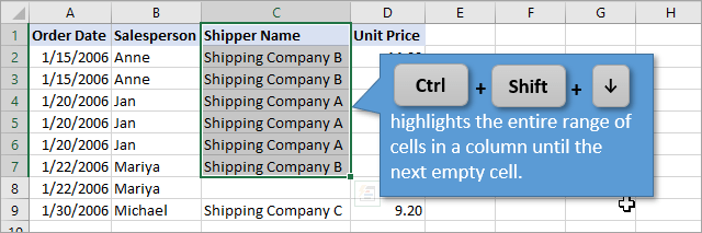 Ctrl+Shift+Arrow Keys select an entire range of cells