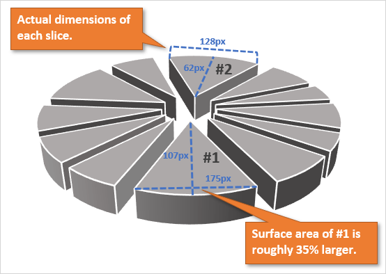 3D Exploding Pie Chart Dimensions of each slice