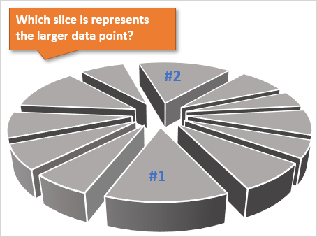 When to use Pie Charts in Dashboards - Best Practices
