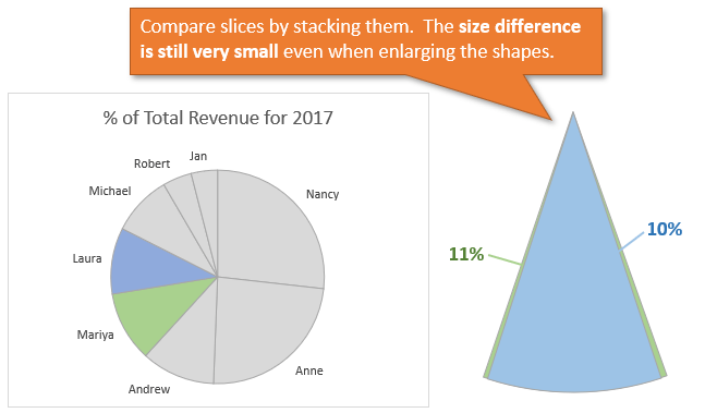 Compare Pie Chart Slices by Stacking Shapes