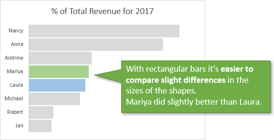 Easier to Compare Size of Rectangles in Bar or Column Chart