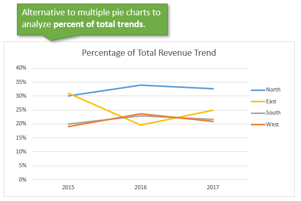 Line Chart Alternative to Multiple Pie Charts for Trend Analysis
