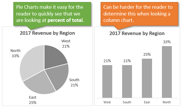 When To Use Pie Charts In Dashboards Best Practices Excel Campus