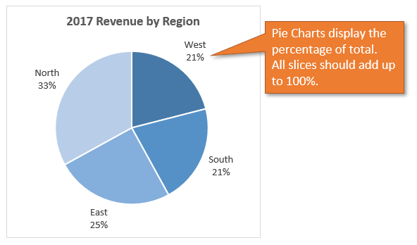 When to use Pie Charts in Dashboards - Best Practices | Excel Campus