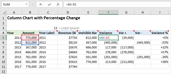 Column Chart That Displays Percentage Change or Variance