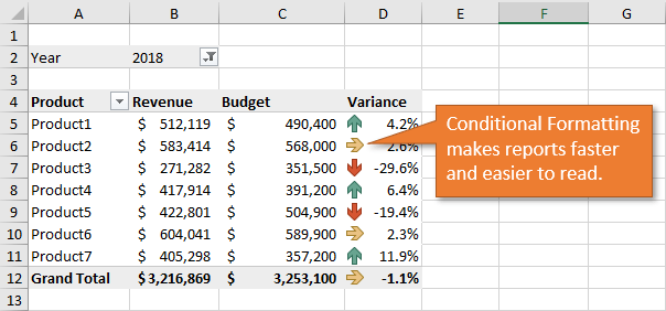 Conditional Formatting Pivot Tables Faster and Easier to Read