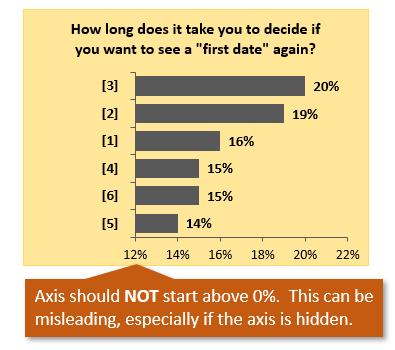 Bar Chart Percent of Total X Axis NOT Start Above Zero Percent