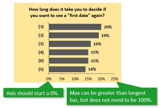 Bar Chart Percent of Total X Axis Start Zero 0 Auto Max