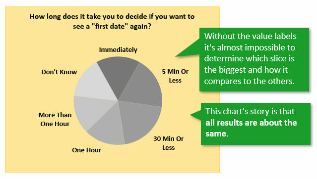 Difficult to Compare Pie Chart Slices Without Value Data Labels - All Slices Same