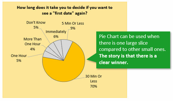 A Pie Chart Alternative for Survey Data - Excel Campus