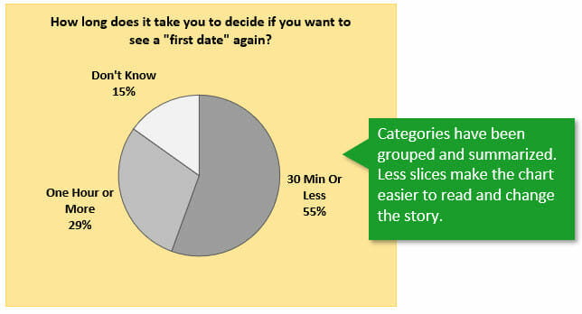 Pie Chart with Less Slices - Grouped and Summarized 2