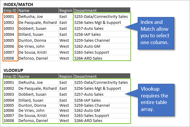 Vlookup vs Index and Match single column