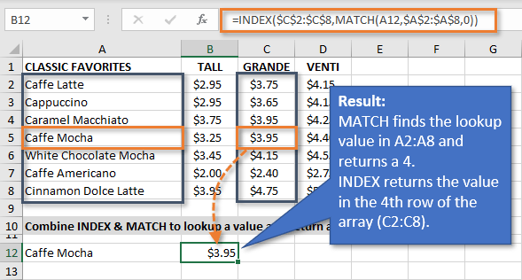 Result of the INDEX MATCH Formula as Replacement for VLOOKUP