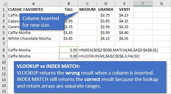 VLOOKUP vs INDEX MATCH when Columns are Inserted or Deleted
