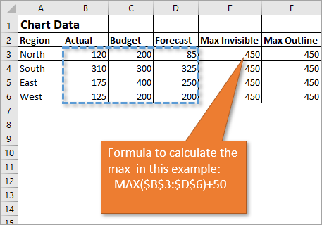 Formula to calculate the max