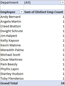 Pivot Table Employee Count