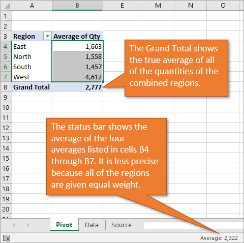 Grand total average vs status bar average