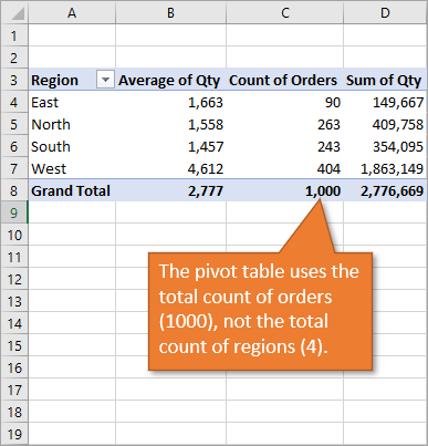 Pivot table total count of orders