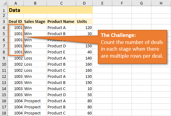 Data Analysis Challenge - Count Unique Rows in Excel for Summary Report