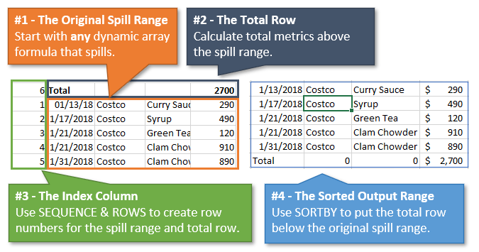 The Four Components of the Total Row for Dynamic Array Spill Ranges in Excel