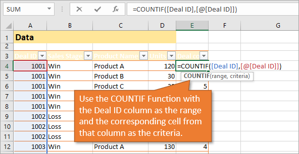 COUNTIF Function explained