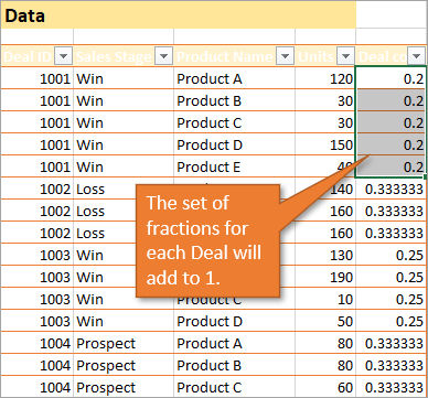 Fractions for each data set add to 1