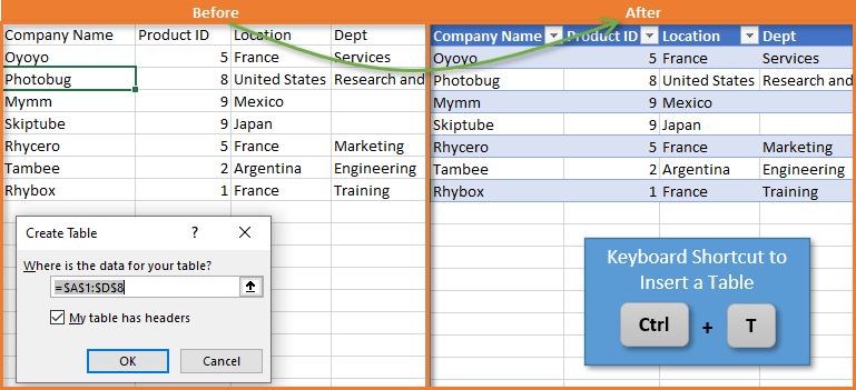 Shortcut to Insert a Table in Excel Tables