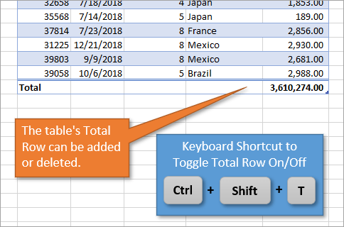 Shortcut to Toggle Total Row Off or On in Excel Tables