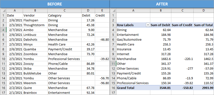 Before and After Analyze bank Statements with Pivot Table
