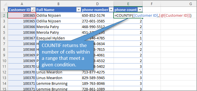 COUNTIF returns the number of cells within a range that meet a given condition.